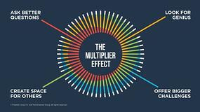 Multipliers 4 different